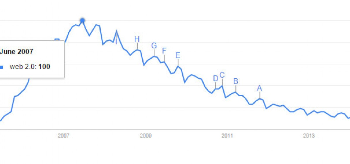 Web 2.0 trend showing how people search for the term on Google.