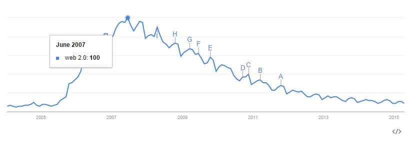 Web 2.0 trend